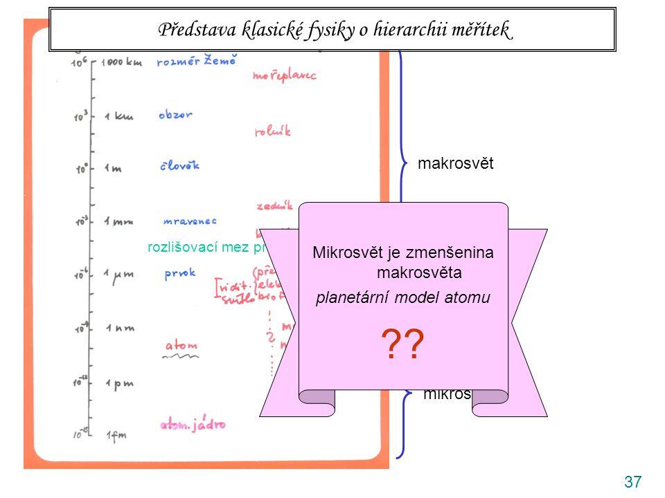 37 rozlišovací mez prostého oka makrosvět mesosvět mikrosvět Představa klasické fysiky o hierarchii měřítek Mikrosvět je zmenšenina makrosvěta planetá