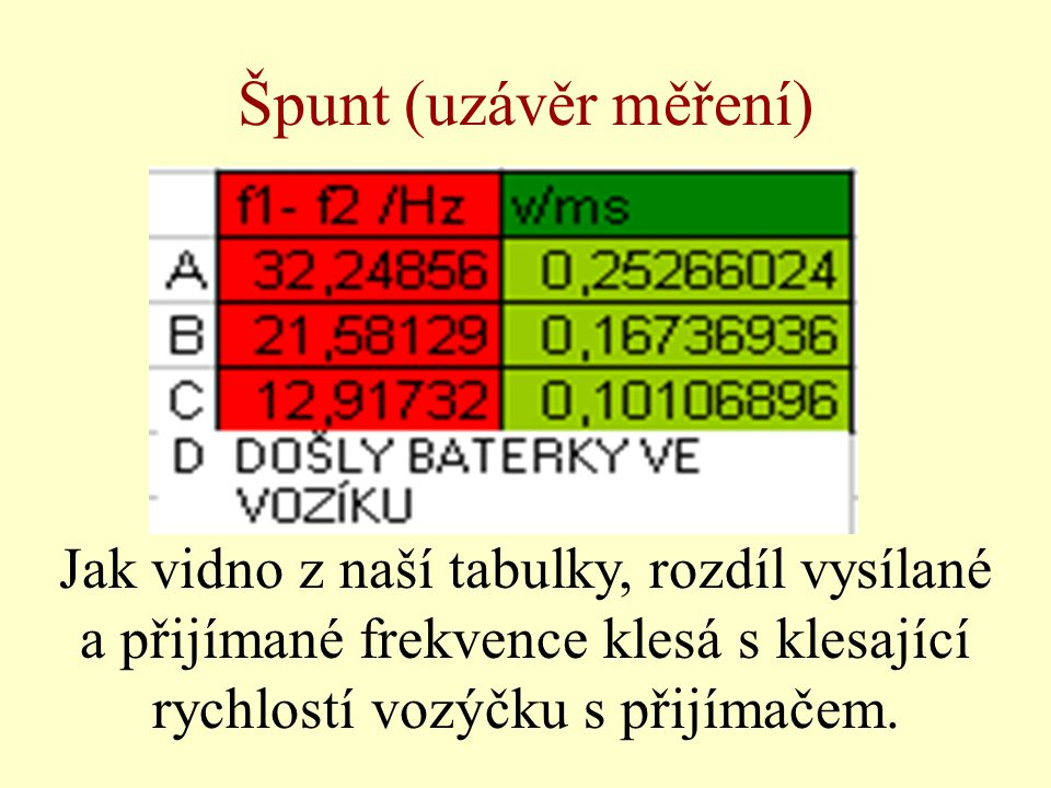 Špunt (uzávěr měření) Jak vidno z naší tabulky, rozdíl vysílané a přijímané frekvence klesá s klesající rychlostí vozýčku s přijímačem.