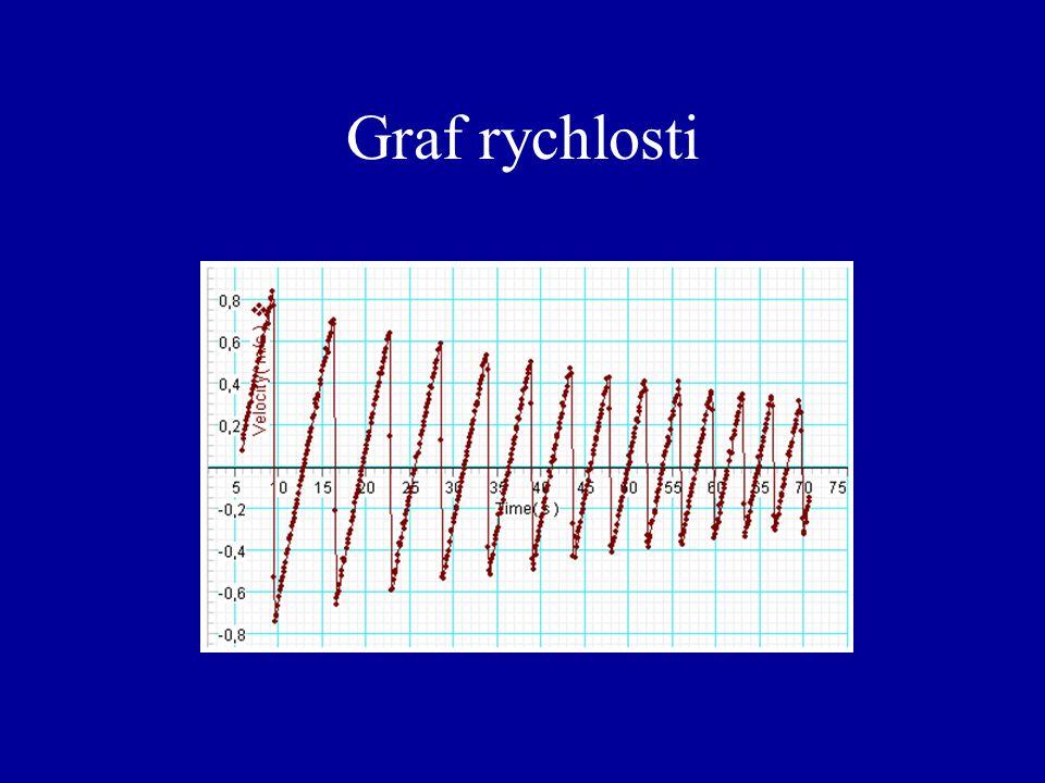 Graf rychlosti