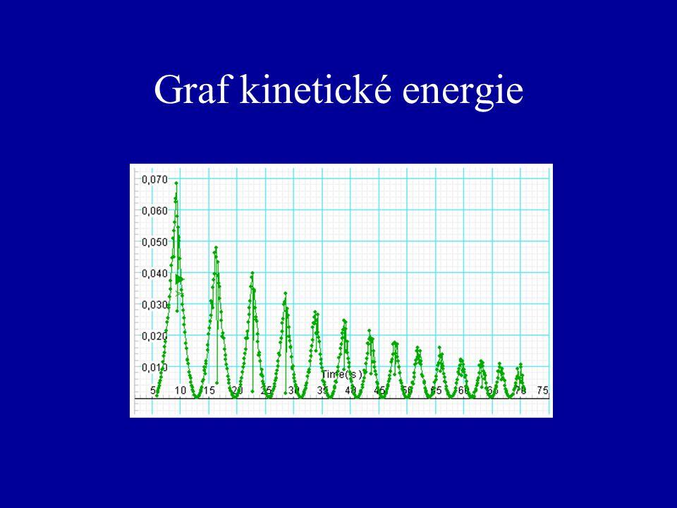 Graf kinetické energie