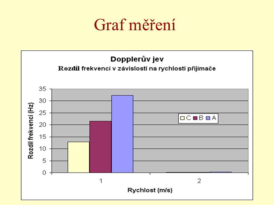 Graf měření