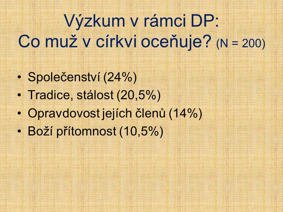 Výzkum v rámci DP: Co muž v církvi oceňuje? (N = 200) Společenství (24%) Tradice, stálost (20,5%) Opravdovost jejích členů (14%) Boží přítomnost (10,5
