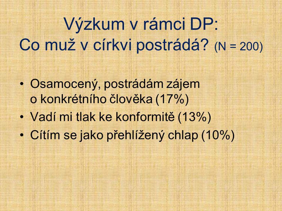 Výzkum v rámci DP: Co muž v církvi postrádá? (N = 200) Osamocený, postrádám zájem o konkrétního člověka (17%) Vadí mi tlak ke konformitě (13%) Cítím s