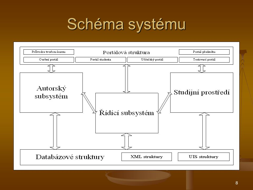 8 Schéma systému