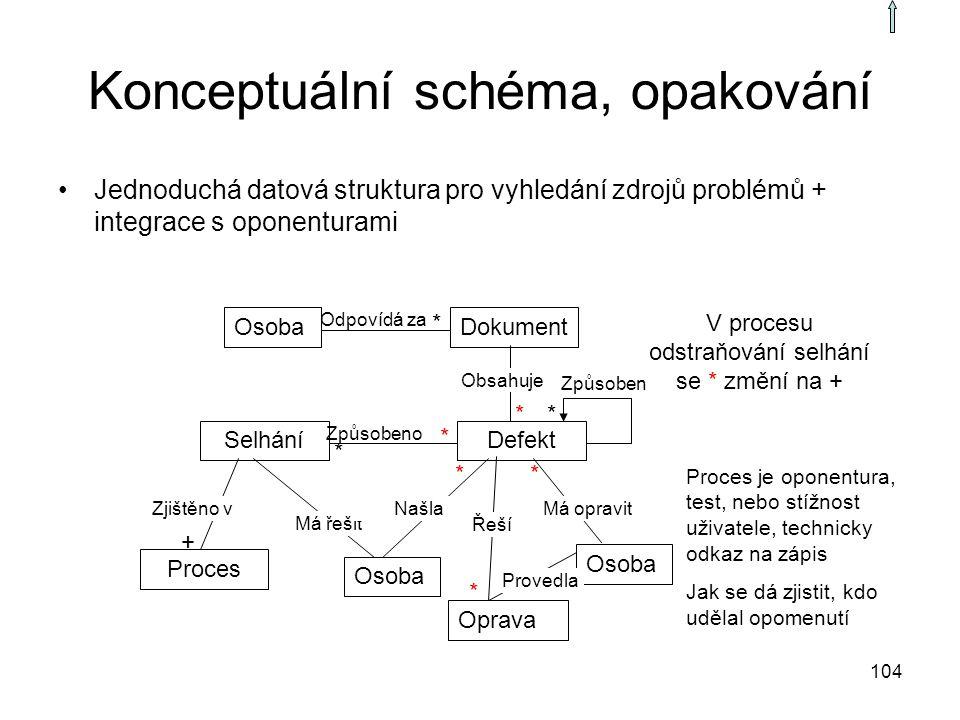 104 Konceptuální schéma, opakování OsobaDokument DefektSelhání Proces Osoba * * * * + Odpovídá za Obsahuje Způsobeno Má opravit Má řešit Zjištěno vNaš