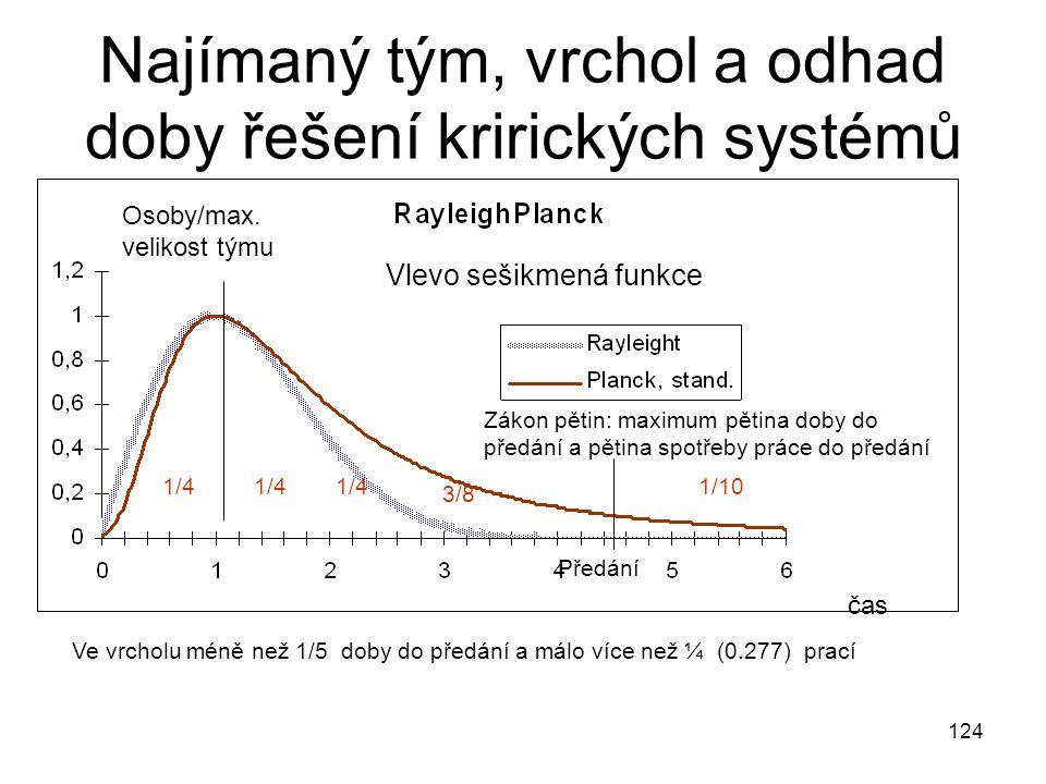 124 Najímaný tým, vrchol a odhad doby řešení krirických systémů čas Osoby/max. velikost týmu Vlevo sešikmená funkce Ve vrcholu méně než 1/5 doby do př