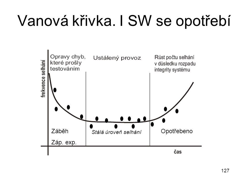 127 Vanová křivka. I SW se opotřebí Záběh Záp. exp. Opotřebeno Stálá úroveň selhání