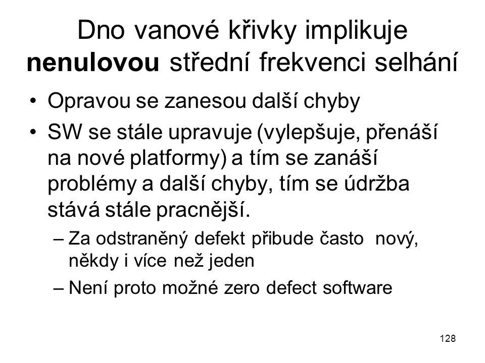 128 Dno vanové křivky implikuje nenulovou střední frekvenci selhání Opravou se zanesou další chyby SW se stále upravuje (vylepšuje, přenáší na nové pl