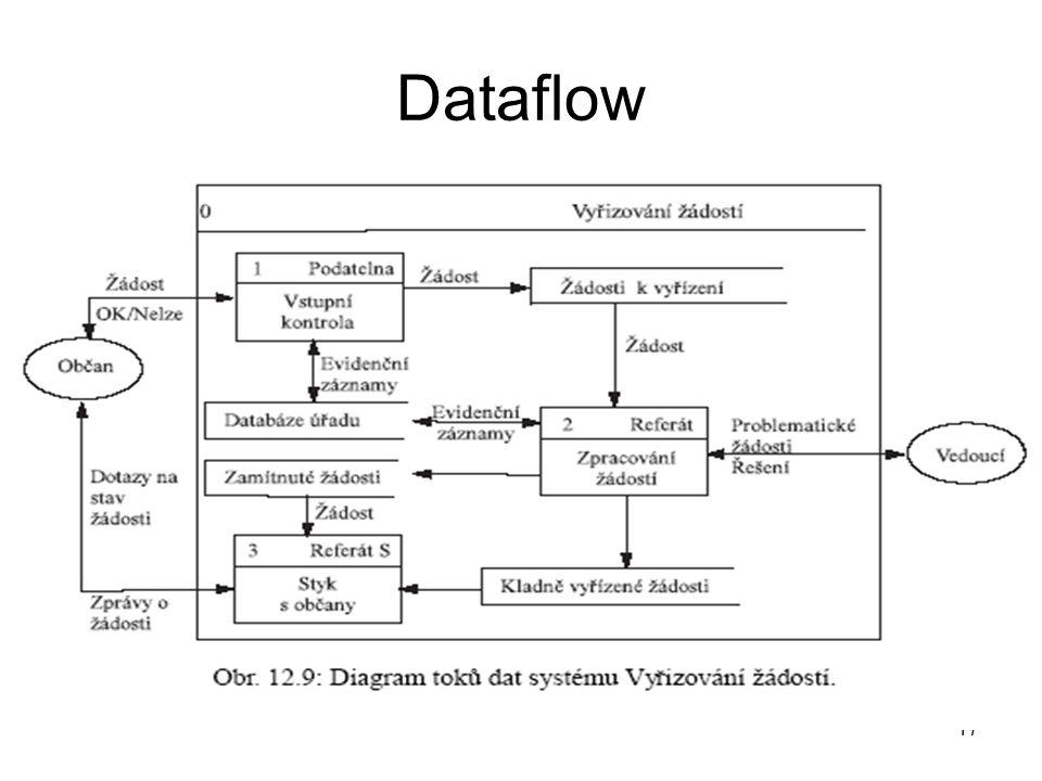 17 Dataflow