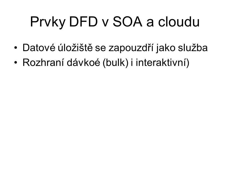 Prvky DFD v SOA a cloudu Datové úložiště se zapouzdří jako služba Rozhraní dávkoé (bulk) i interaktivní)