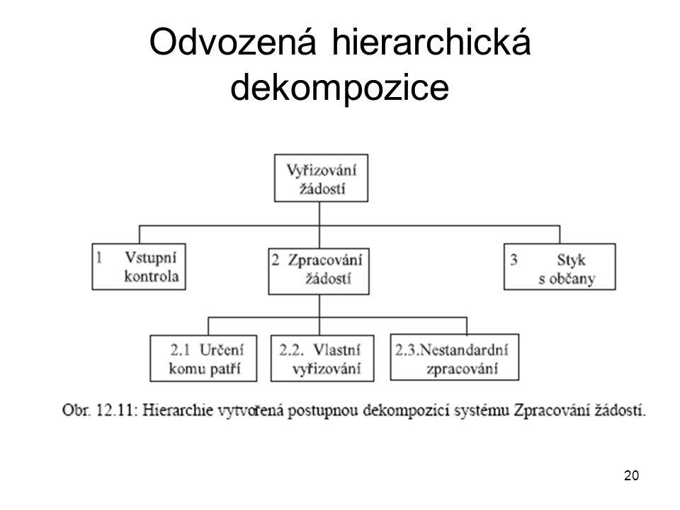 20 Odvozená hierarchická dekompozice