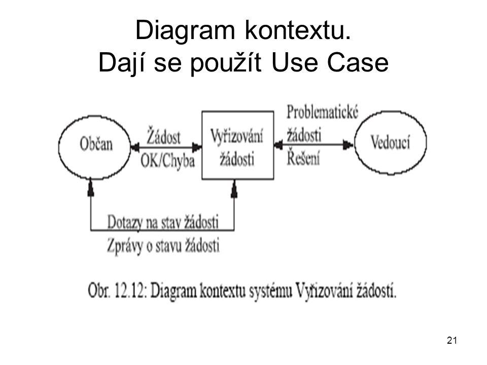 21 Diagram kontextu. Dají se použít Use Case