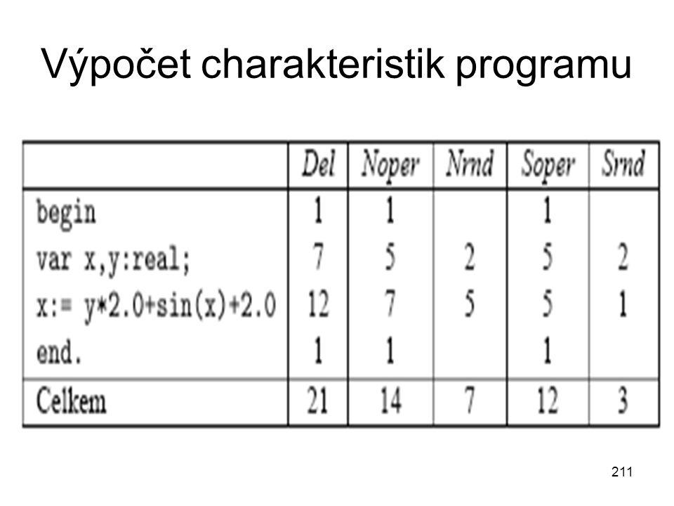 211 Výpočet charakteristik programu