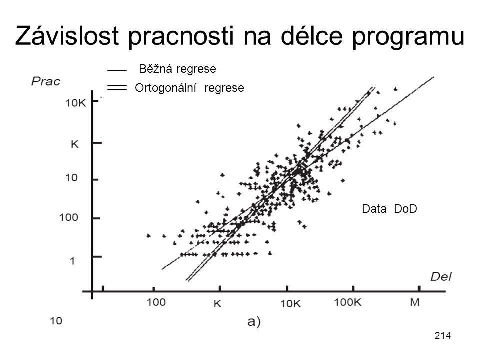 214 Závislost pracnosti na délce programu Běžná regrese Ortogonální regrese Data DoD