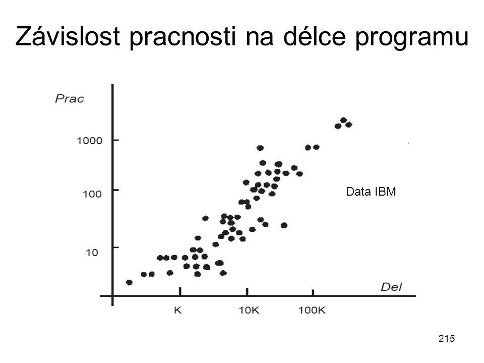 215 Závislost pracnosti na délce programu Data IBM