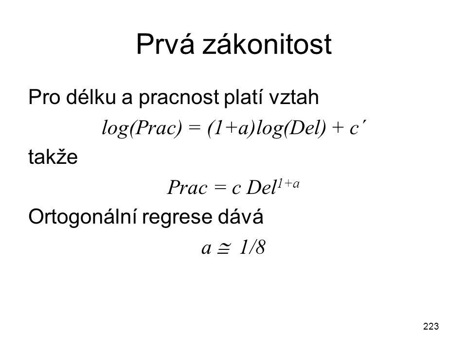 223 Prvá zákonitost Pro délku a pracnost platí vztah log(Prac) = (1+a)log(Del) + c´ takže Prac = c Del 1+a Ortogonální regrese dává a  1/8