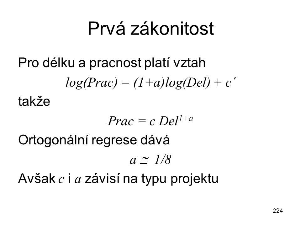 224 Prvá zákonitost Pro délku a pracnost platí vztah log(Prac) = (1+a)log(Del) + c´ takže Prac = c Del 1+a Ortogonální regrese dává a  1/8 Avšak c i