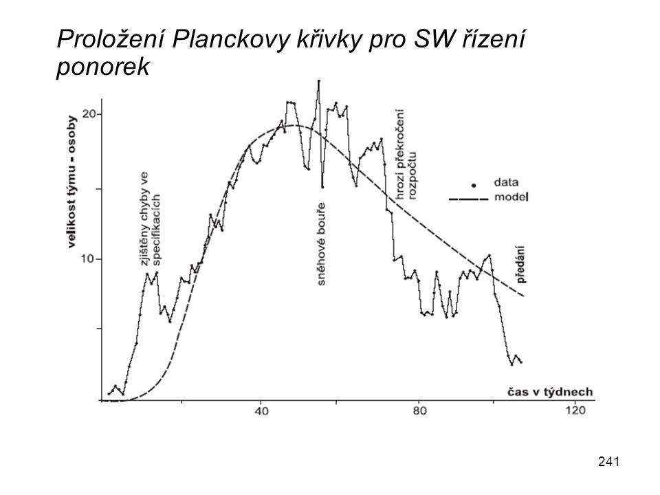 241 Proložení Planckovy křivky pro SW řízení ponorek