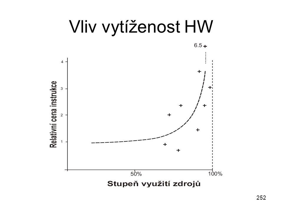 252 Vliv vytíženost HW