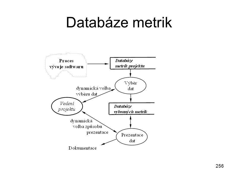 256 Databáze metrik