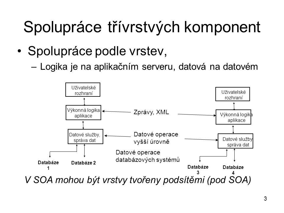 3 Spolupráce třívrstvých komponent Spolupráce podle vrstev, –Logika je na aplikačním serveru, datová na datovém Uživatelské rozhraní Výkonná logika ap