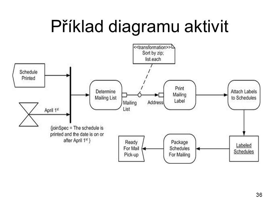 36 Příklad diagramu aktivit