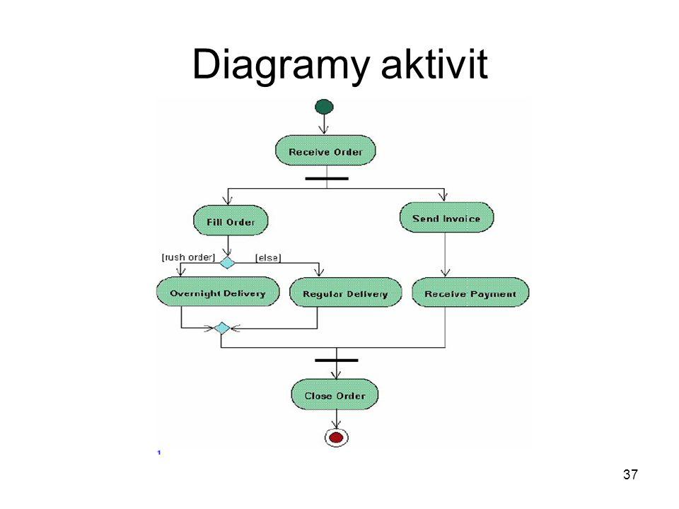 37 Diagramy aktivit