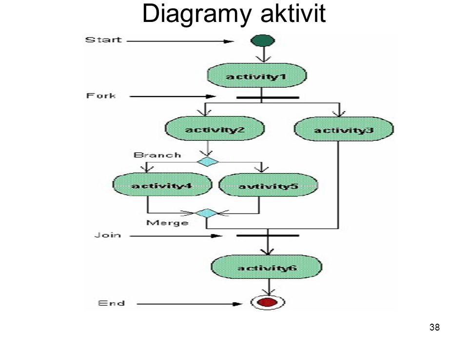 38 Diagramy aktivit