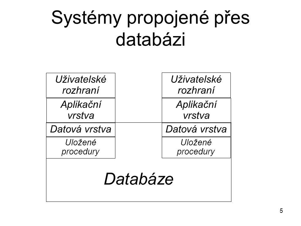Systémy propojené přes databázi 5 Uživatelské rozhraní Aplikační vrstva Datová vrstva Uložené procedury Uživatelské rozhraní Aplikační vrstva Datová v