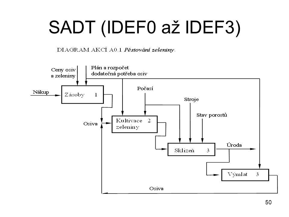 50 SADT (IDEF0 až IDEF3)