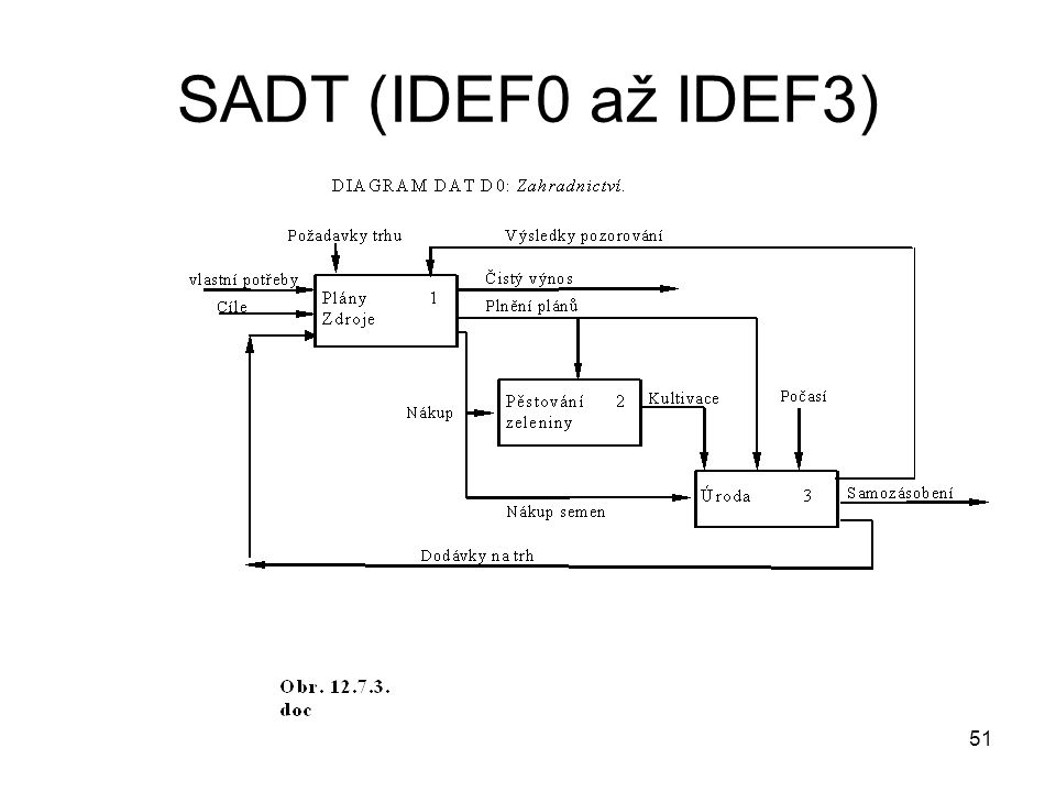 51 SADT (IDEF0 až IDEF3)