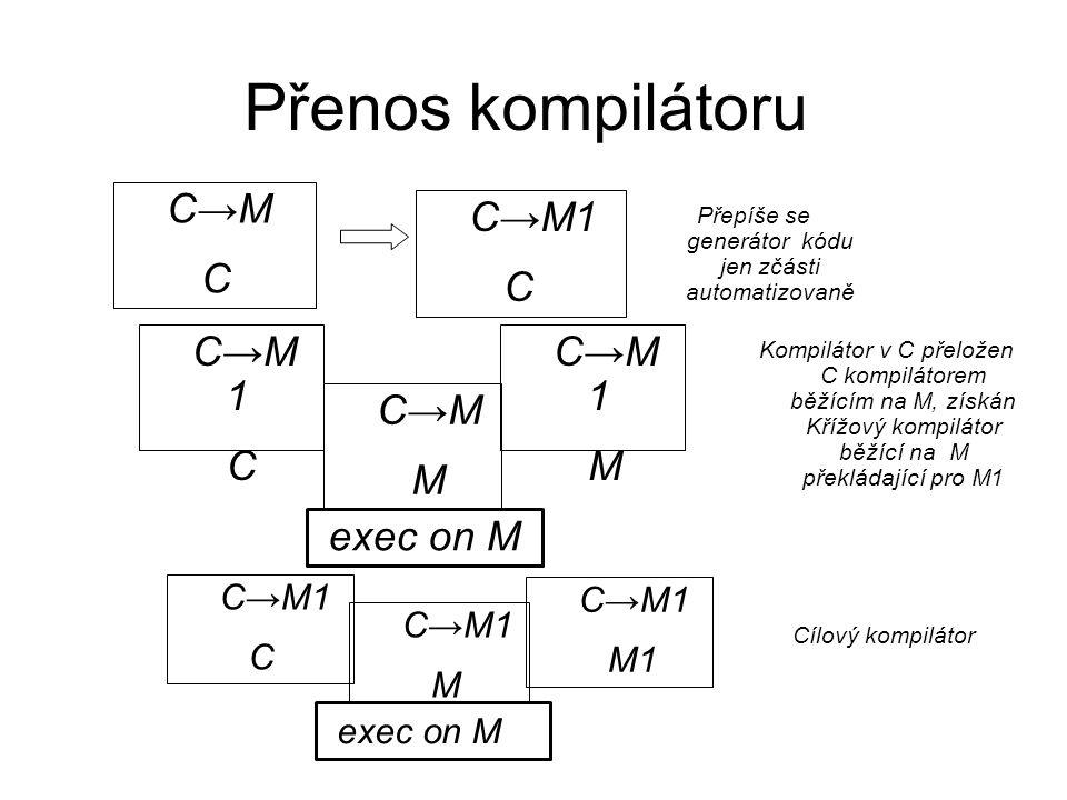Přenos kompilátoru C→M1 C C→M C Přepíše se generátor kódu jen zčásti automatizovaně C→M 1 C C→M M C→M 1 M Kompilátor v C přeložen C kompilátorem běžíc