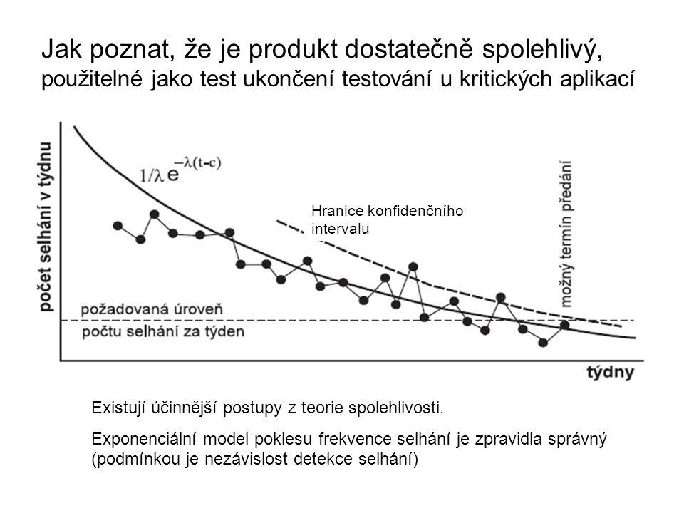 87 Jak poznat, že je produkt dostatečně spolehlivý, použitelné jako test ukončení testování u kritických aplikací Hranice konfidenčního intervalu Exis