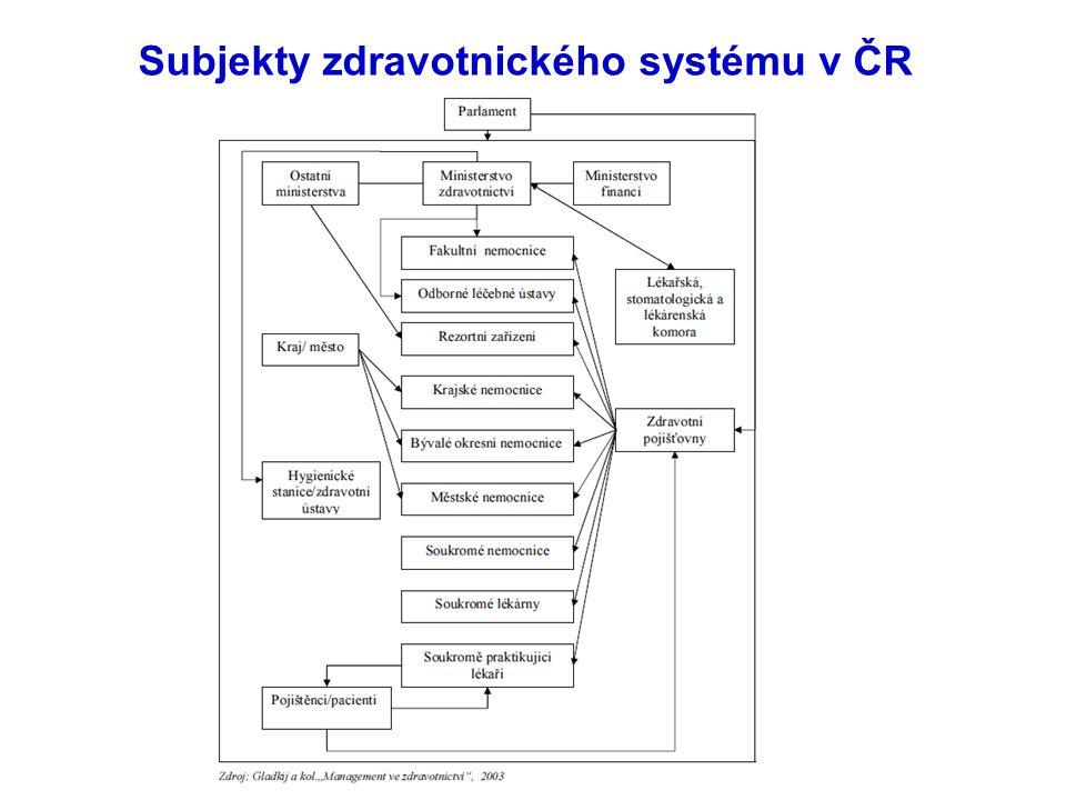 Subjekty zdravotnického systému v ČR