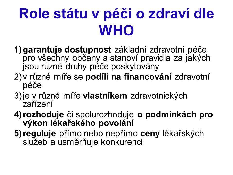 Role státu v péči o zdraví dle WHO 1)garantuje dostupnost základní zdravotní péče pro všechny občany a stanoví pravidla za jakých jsou různé druhy péč