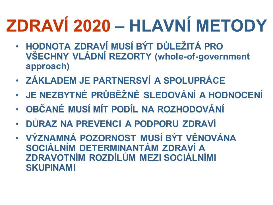 ZDRAVÍ 2020 – HLAVNÍ METODY HODNOTA ZDRAVÍ MUSÍ BÝT DŮLEŽITÁ PRO VŠECHNY VLÁDNÍ REZORTY (whole-of-government approach) ZÁKLADEM JE PARTNERSVÍ A SPOLUP