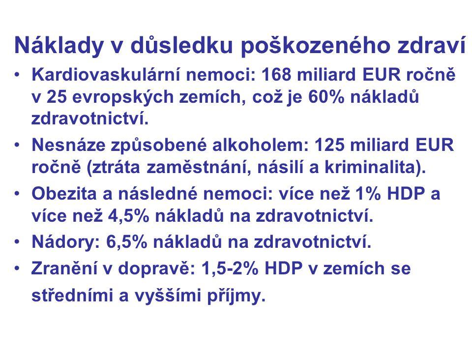 Náklady v důsledku poškozeného zdraví Kardiovaskulární nemoci: 168 miliard EUR ročně v 25 evropských zemích, což je 60% nákladů zdravotnictví. Nesnáze