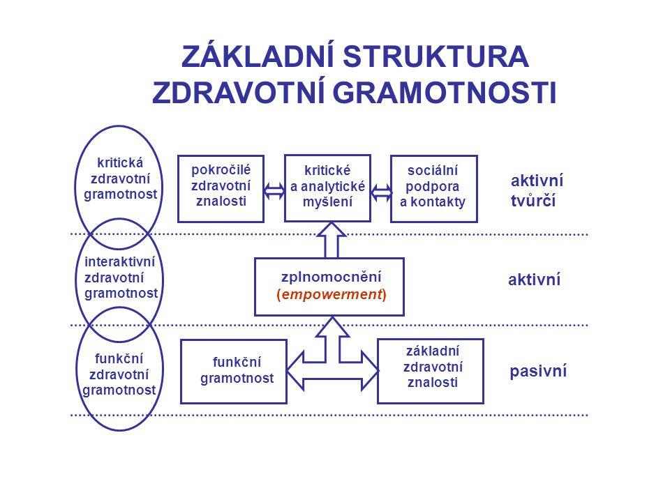kritická zdravotní gramotnost interaktivní zdravotní gramotnost funkční zdravotní gramotnost aktivní tvůrčí aktivní pasivní funkční gramotnost základn