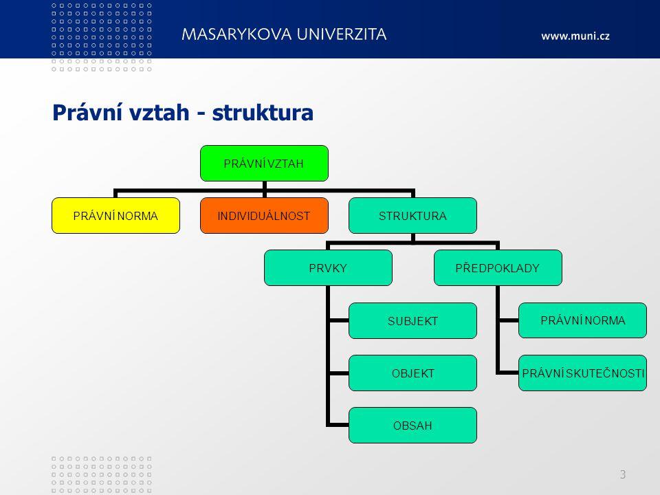 3 Právní vztah - struktura PRÁVNÍ VZTAH PRÁVNÍ NORMAINDIVIDUÁLNOSTSTRUKTURA PRVKY SUBJEKT OBJEKT OBSAH PŘEDPOKLADY PRÁVNÍ NORMA PRÁVNÍ SKUTEČNOSTI