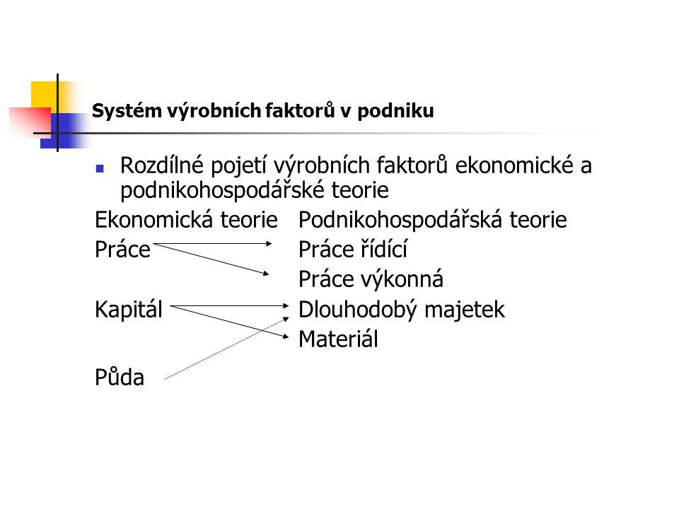 Rozdílné pojetí výrobních faktorů ekonomické a podnikohospodářské teorie Ekonomická teoriePodnikohospodářská teorie PrácePráce řídící Práce výkonná KapitálDlouhodobý majetek Materiál Půda