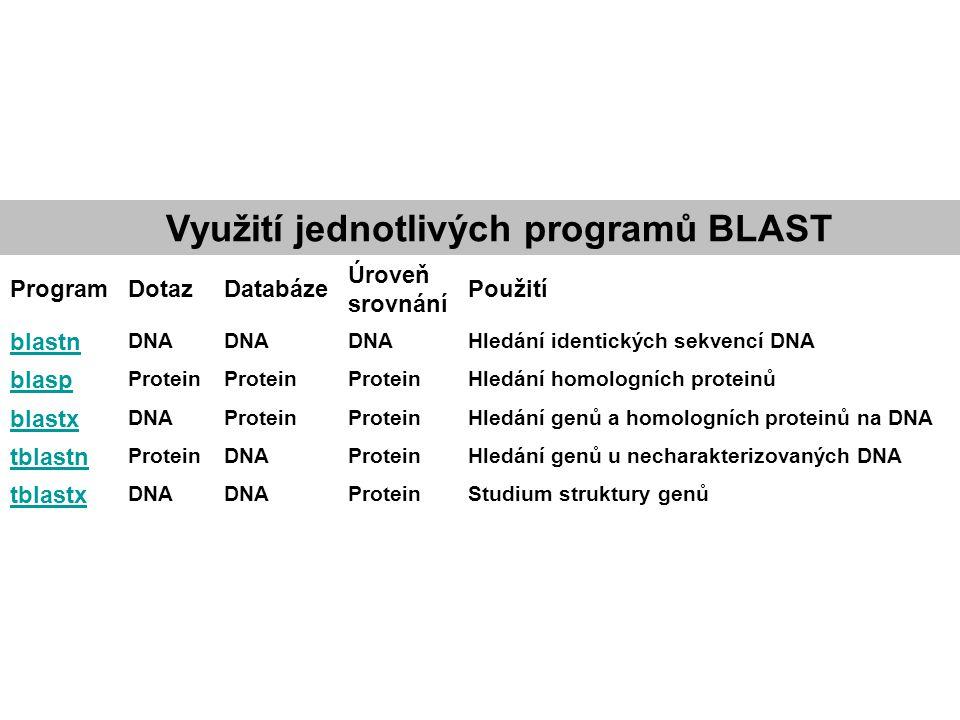 Využití jednotlivých programů BLAST ProgramDotazDatabáze Úroveň srovnání Použití blastn DNA Hledání identických sekvencí DNA blasp Protein Hledání hom
