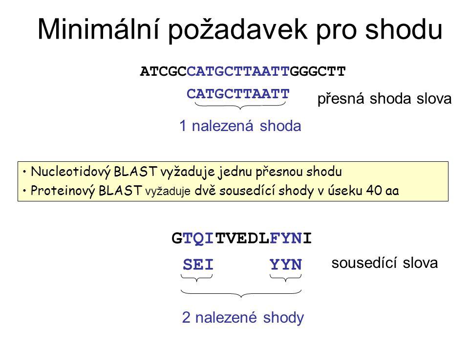 Minimální požadavek pro shodu Nucleotidový BLAST vyžaduje jednu přesnou shodu Proteinový BLAST vyžaduje dvě sousedící shody v úseku 40 aa GTQITVEDLFYN