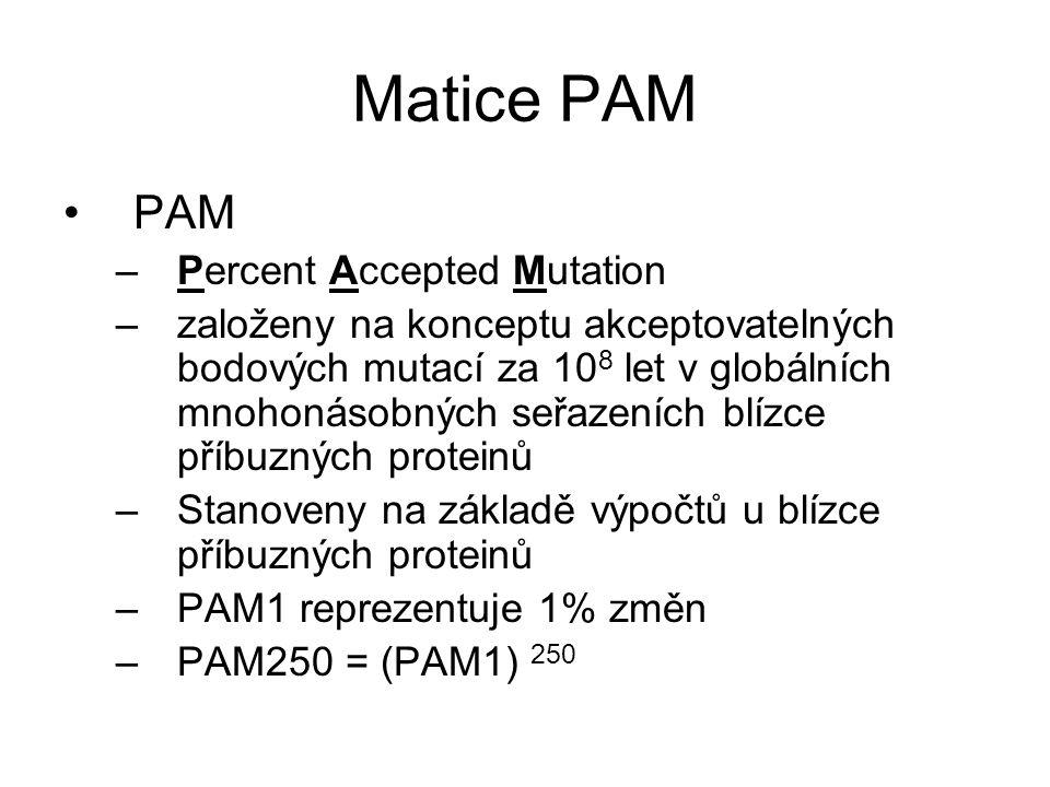 Matice PAM PAM –Percent Accepted Mutation –založeny na konceptu akceptovatelných bodových mutací za 10 8 let v globálních mnohonásobných seřazeních bl