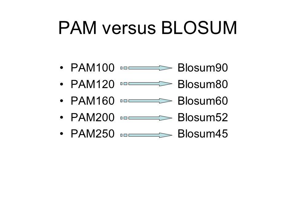 PAM100Blosum90 PAM120Blosum80 PAM160Blosum60 PAM200Blosum52 PAM250Blosum45 PAM versus BLOSUM