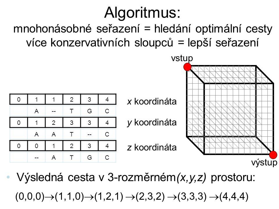Algoritmus: mnohonásobné seřazení = hledání optimální cesty více konzervativních sloupců = lepší seřazení 011234 012334 AAT--C A TGC 001234 ATGC Výsle