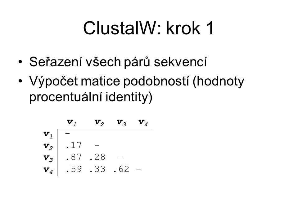 ClustalW: krok 1 Seřazení všech párů sekvencí Výpočet matice podobností (hodnoty procentuální identity) v 1 v 2 v 3 v 4 v 1 - v 2.17 - v 3.87.28 - v 4