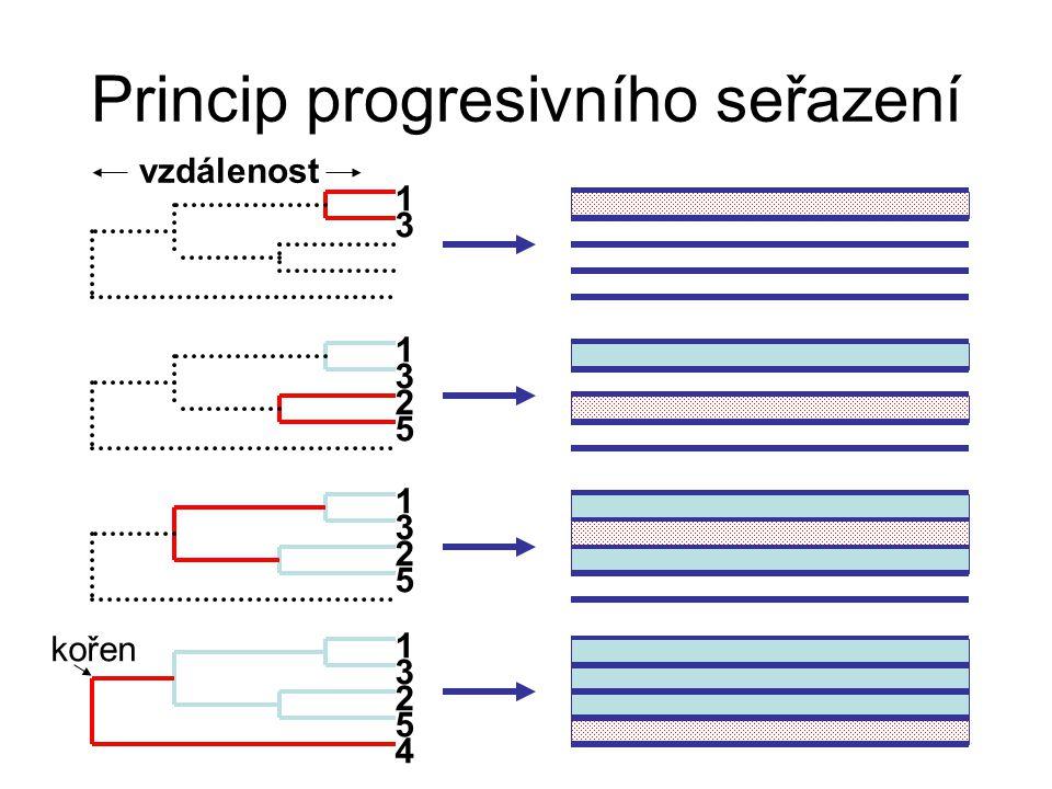 Princip progresivního seřazení 1 3 2 5 1 3 1 3 1 3 2 5 2 5 4 kořen vzdálenost