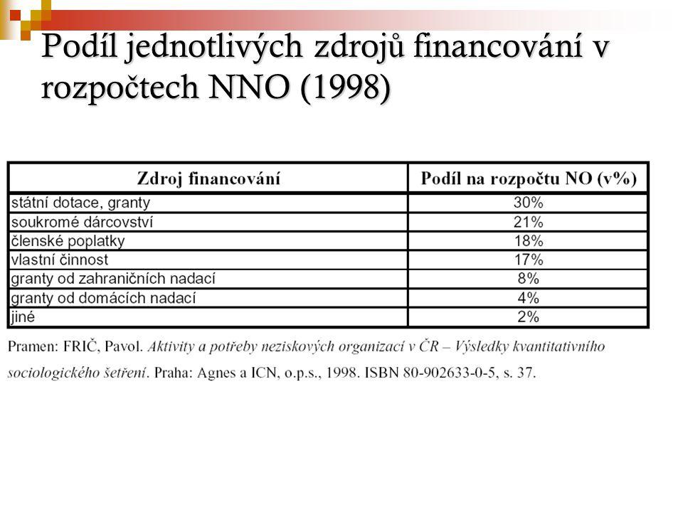 Podíl jednotlivých zdroj ů financování v rozpo č tech NNO (1998)