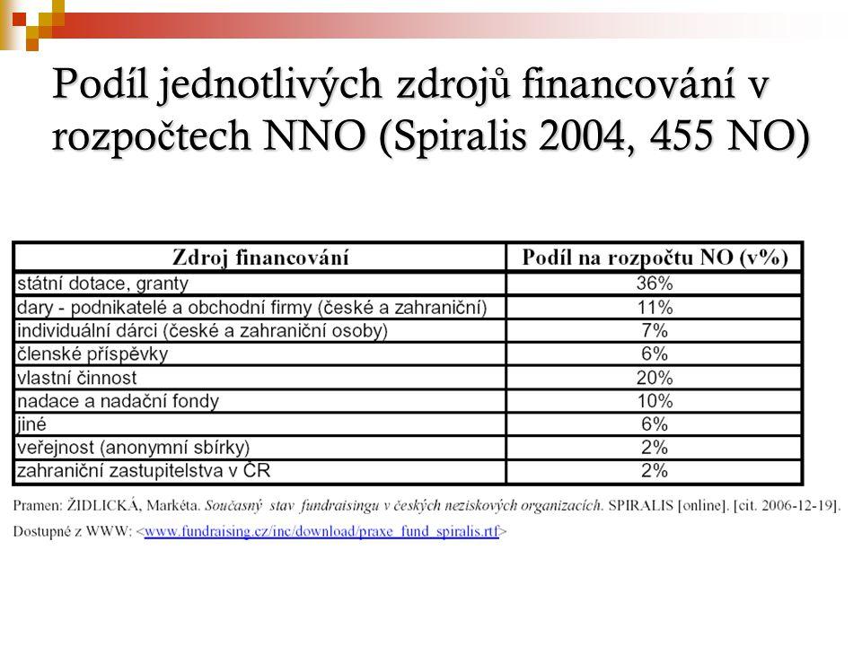 Podíl jednotlivých zdroj ů financování v rozpo č tech NNO (Spiralis 2004, 455 NO)