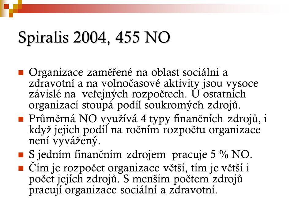 Spiralis 2004, 455 NO Organizace zam ěř ené na oblast sociální a zdravotní a na volno č asové aktivity jsou vysoce závislé na ve ř ejných rozpo č tech